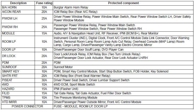 Fuses Maintenance Kia Sorento owners manual Kia Sorento – Kia Sorento Fuse Box Location