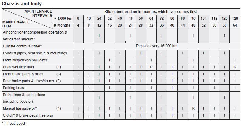Maintenance schedule - Maintenance - Kia Soul owners manual - Kia