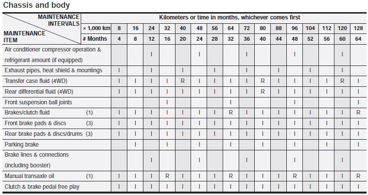 Maintenance schedule - Maintenance - Kia Sportage owners manual - Kia Sportage - Kia Manuals